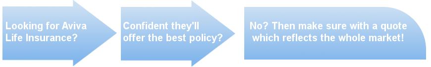 aviva life insurance decision process